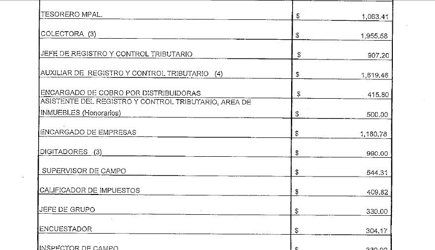 Los salarios de algunos de los funcionarios de la Alcaldía de Colón, según documento enviado a TRACODA, por orden del IAIP.