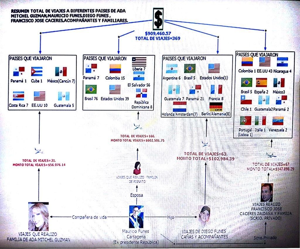 Infografía de los viajes de Funes y allegados, cortesía de Fiscalía General de la República.