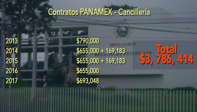 Datos-PANAMEX