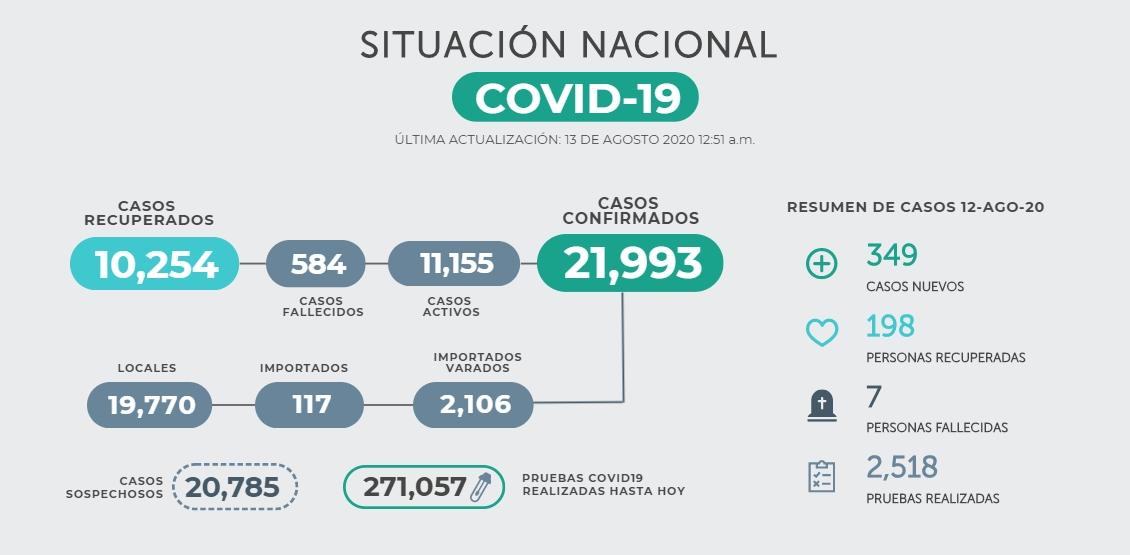 casos covid19